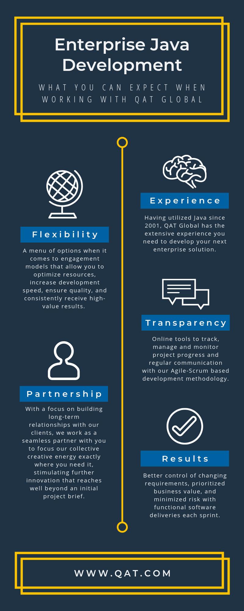 Enterprise Java Development - QAT Global