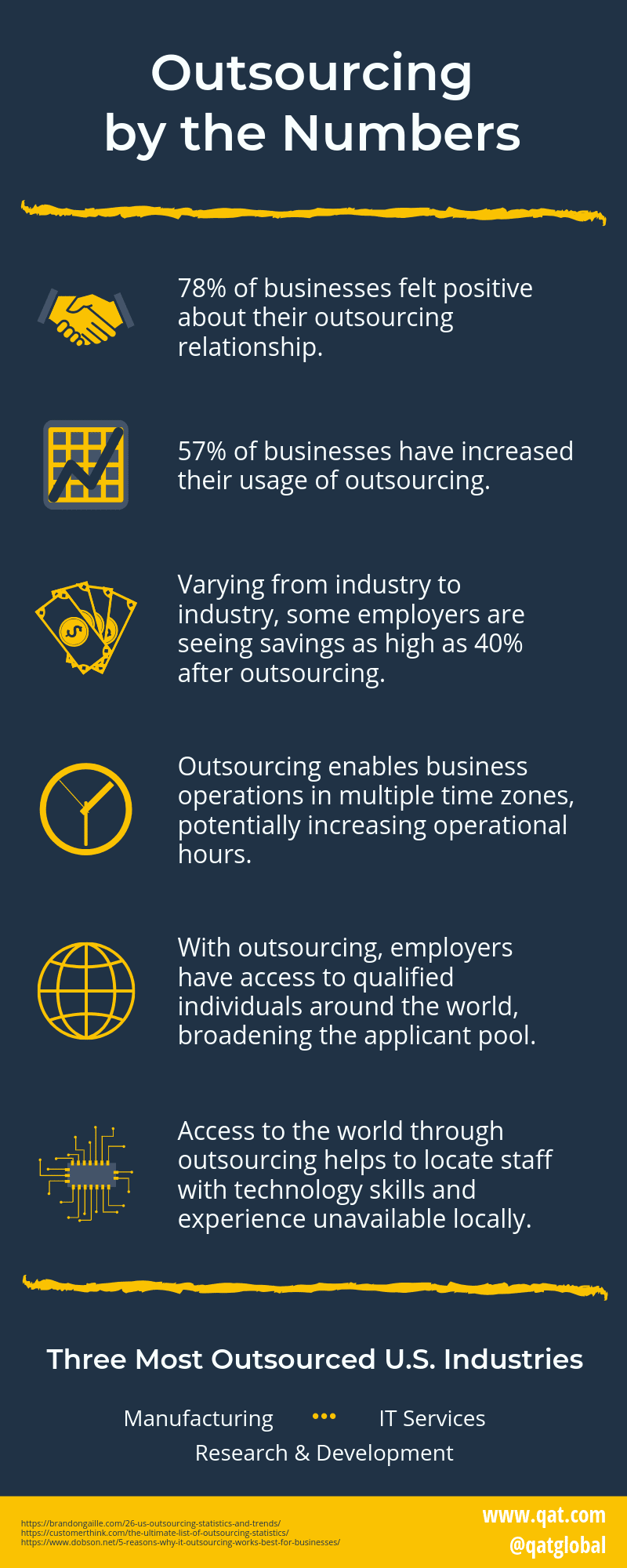 Outsourcing by the Numbers